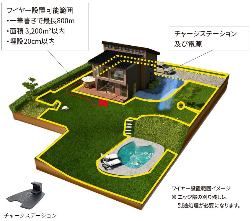 ワイヤー設置可能範囲  チャージステーション及び電源